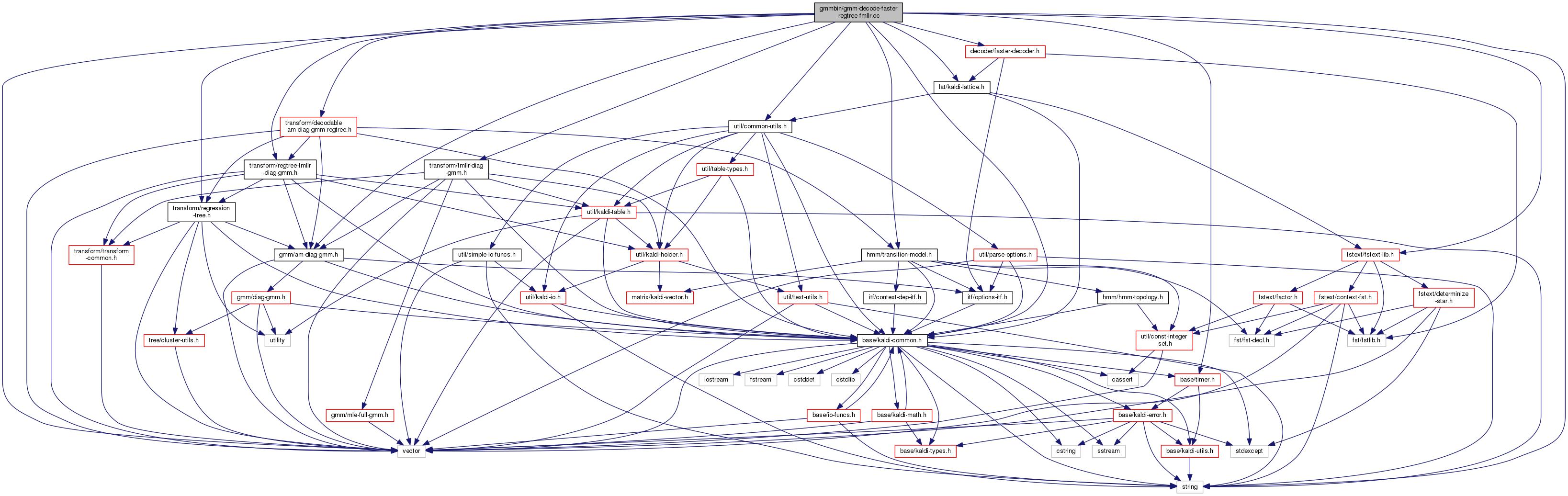 Kaldi gmmbingmm decode faster regtree fmllr file reference classes buycottarizona Image collections
