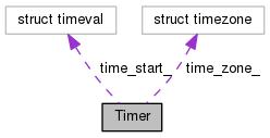 Kaldi: Timer Class Reference