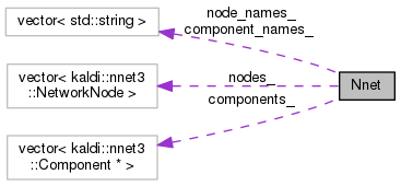Kaldi: Nnet Class Reference