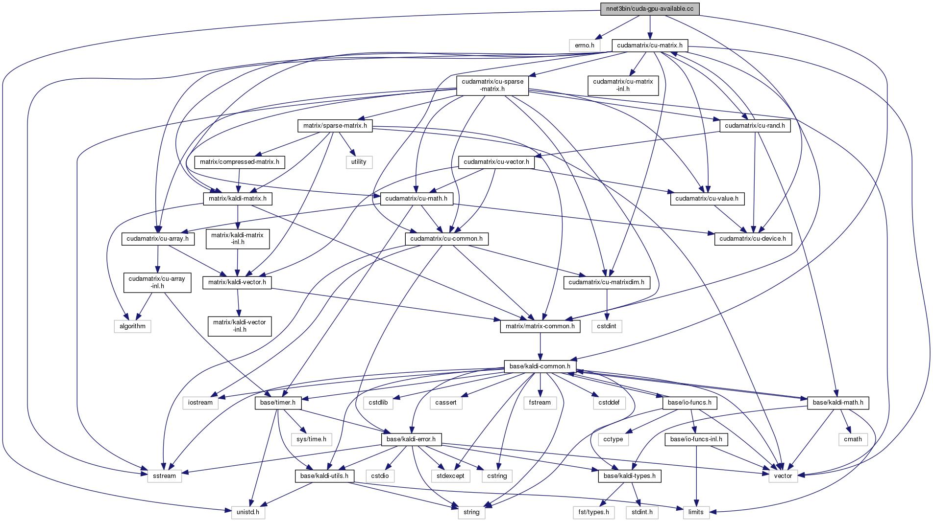 Kaldi: nnetbin/cuda-gpu-available cc File Reference