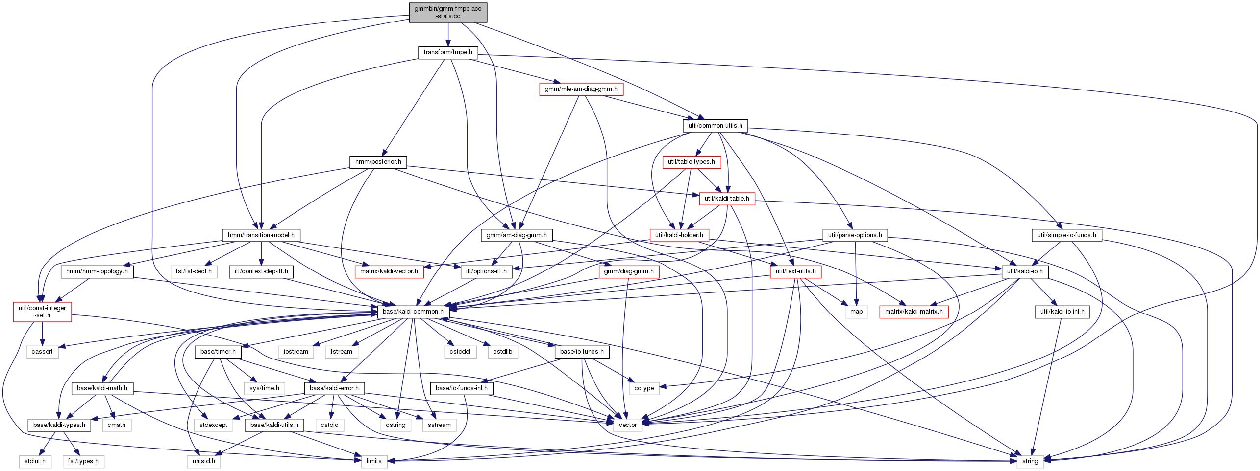 Kaldi: gmmbin/gmm-fmpe-acc-stats cc File Reference
