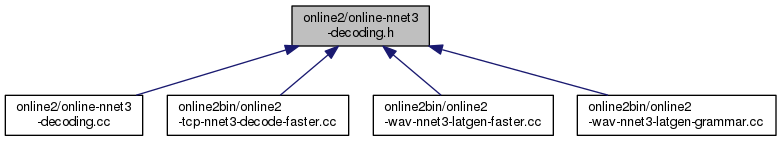 Kaldi: online2/online-nnet3-decoding h File Reference