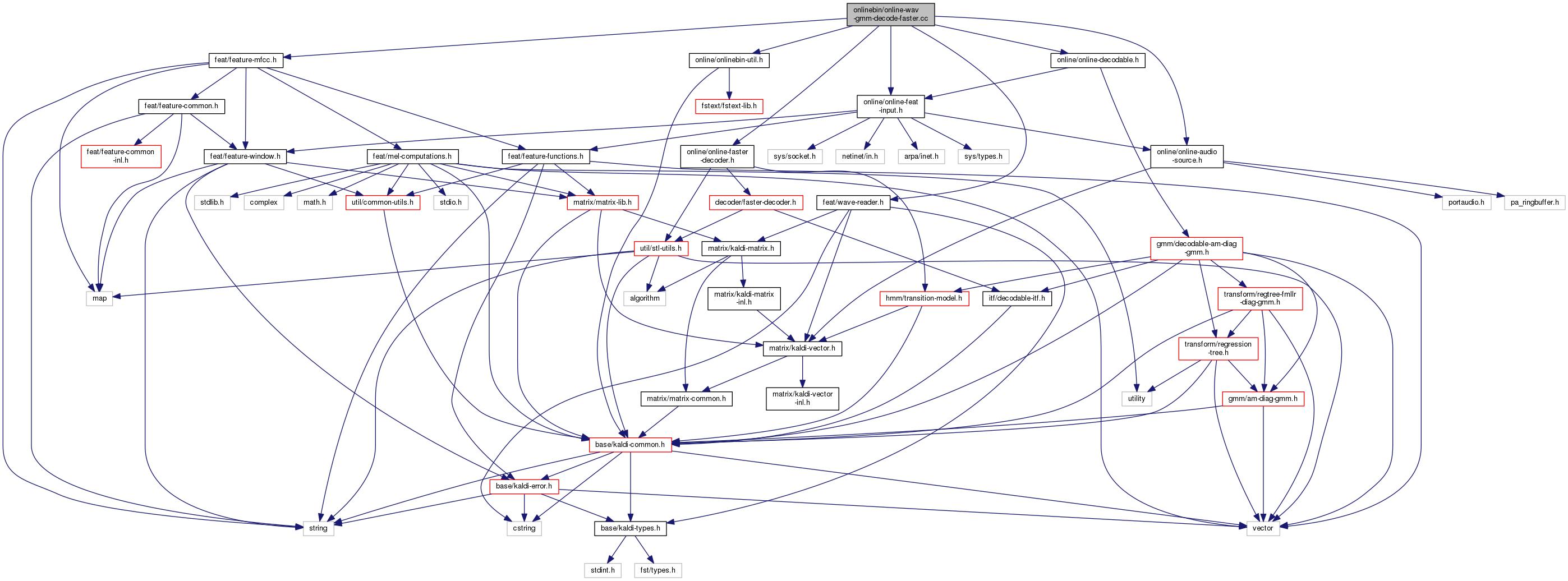 Kaldi: onlinebin/online-wav-gmm-decode-faster cc File Reference